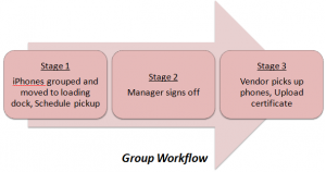 Group Workflow