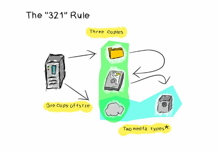 321 Rule Backup